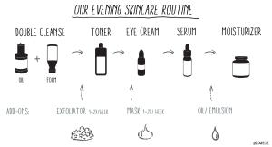 Glow Recipe Evening (PM) Skincare Routine